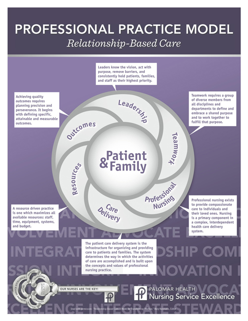 Palomar Health Nursing Model for Relationship-Based Care